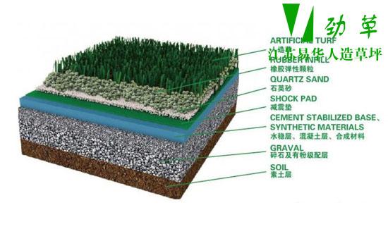 人造草坪厂家做的人造草坪结构图